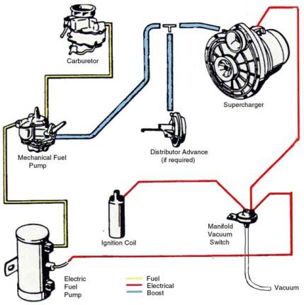 supercharger fuel pump modification rh vs57 y block info Fuel Pump Wiring Diagram Diesel Fuel Injection Pump Diagrams